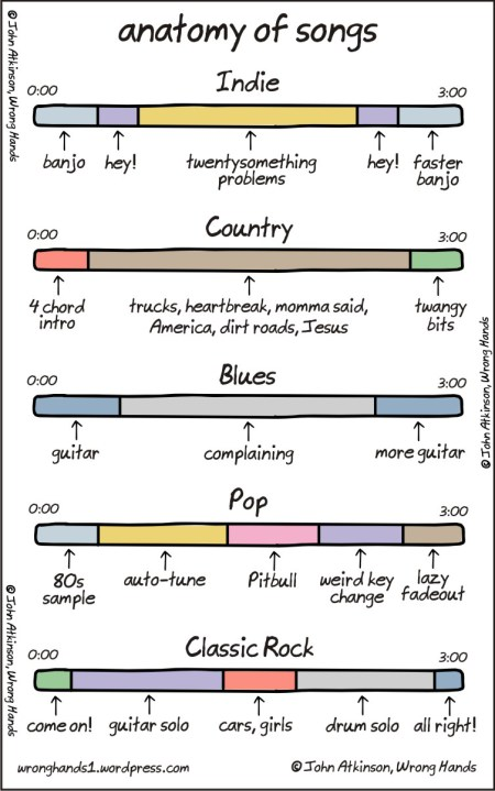 wrong hands-anatomy-of-songs