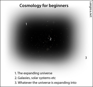 phil_cosmology-for-beginners